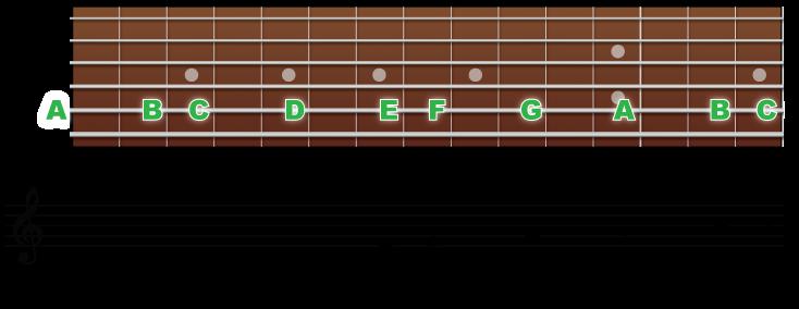 5弦の音の並びと音符