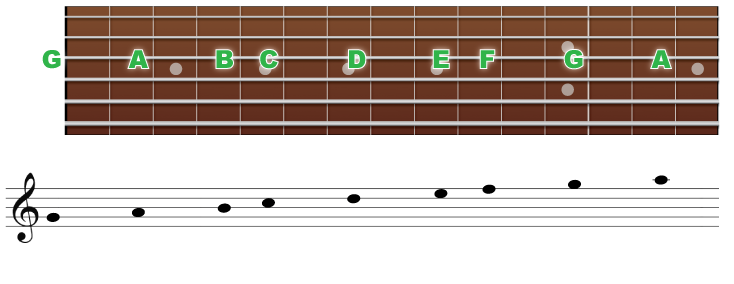 3弦の音の並びと音符