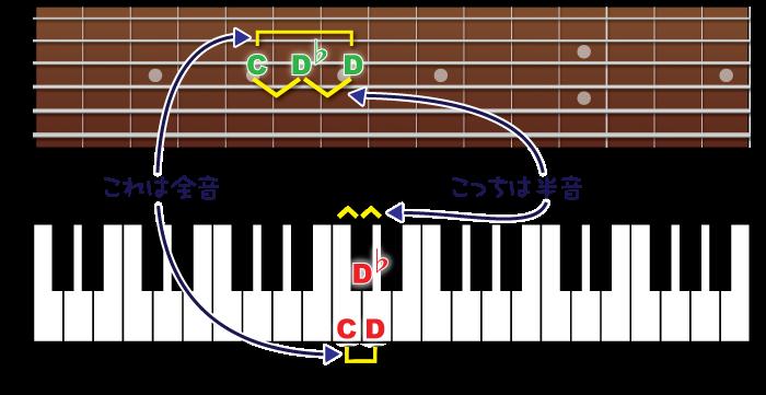 fingerboard-piano-2nd