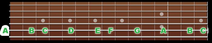 5弦の音の並び
