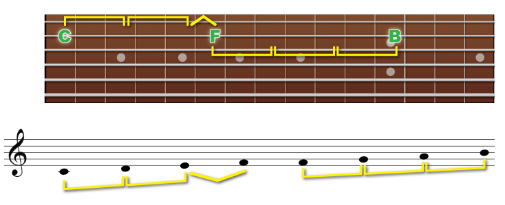 4度音程図解