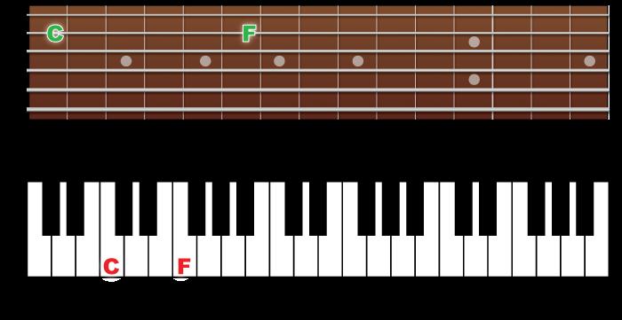 Fingerboard-4th
