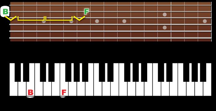 Fingerboard-piano-5th-bf