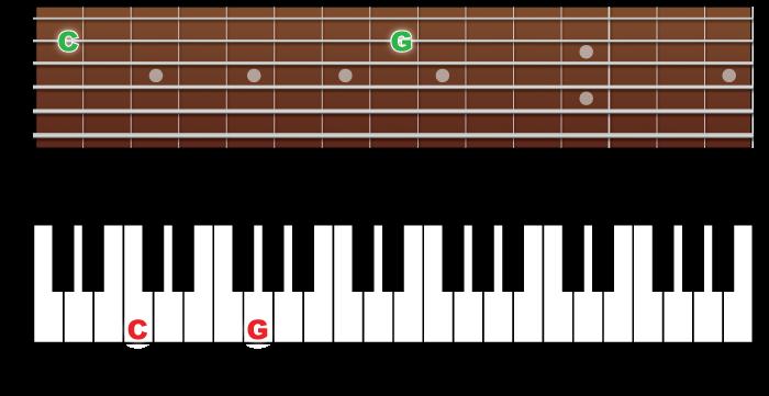 Fingerboard-piano-5th
