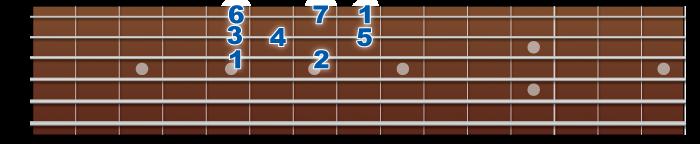 major-scale-3rdstring