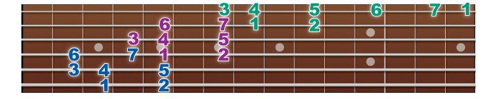 3octave