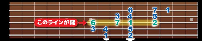 key-line
