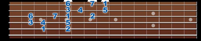 major-middlefinger-2octave-5&3strings